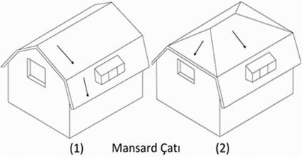 Mansard Çatı